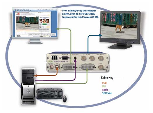 Ensemble Designs BrightEye Mitto Broadcast High Quality Scan Converter