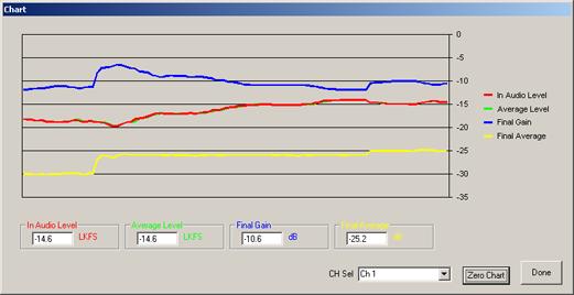 LevelTrack AGC Chart